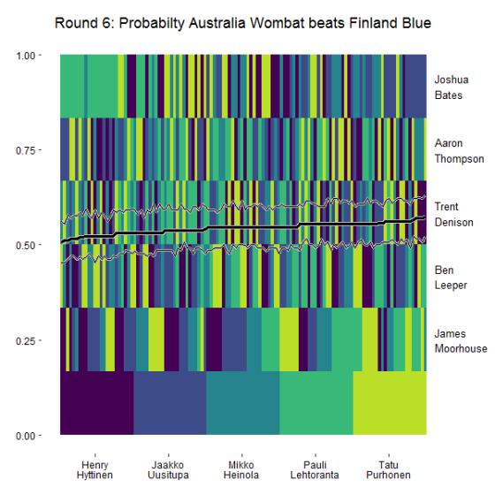 probs_round6_australia-wombat_finland-blue_ordered